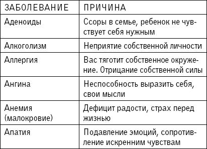 Таблица болезней и их причины