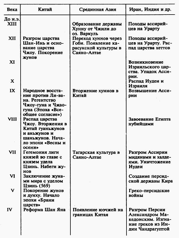 синхронистические таблицы по культуре