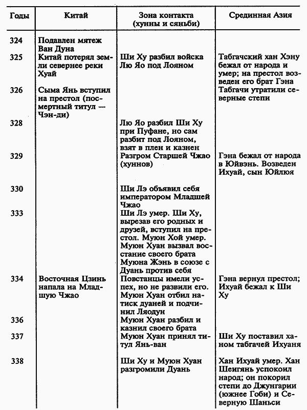 Книга: История народа хунну