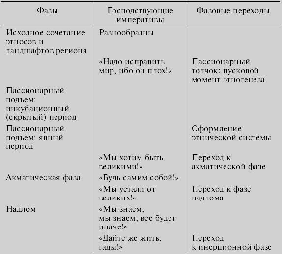 Книга: Этногенез и биосфера
