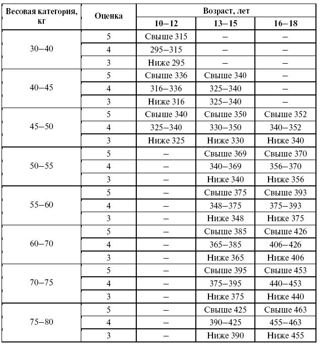 Индекс кетле для детей