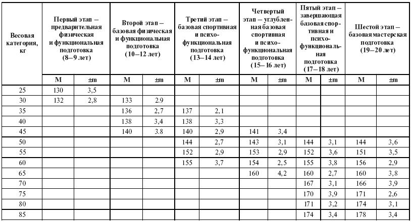 Таблица виды пенисов член