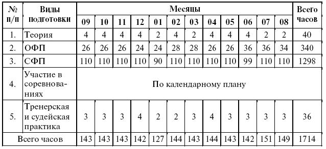 Схема по занятиям гири