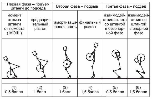 Схема тяжелой атлетики
