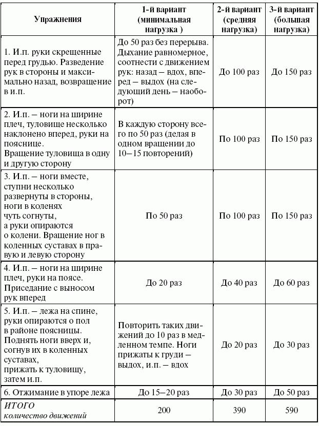 Примерная схема режима дня для