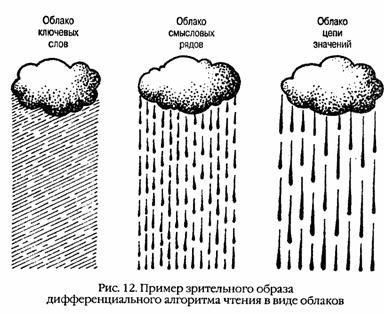 Олег андреев учимся читать быстро