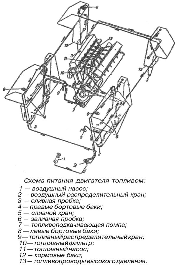 Силовая установка танка Т-34