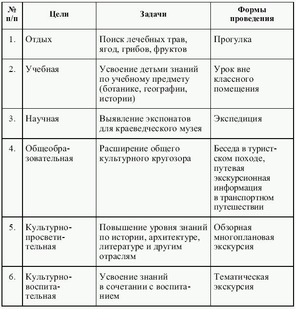 Таблица 1.1