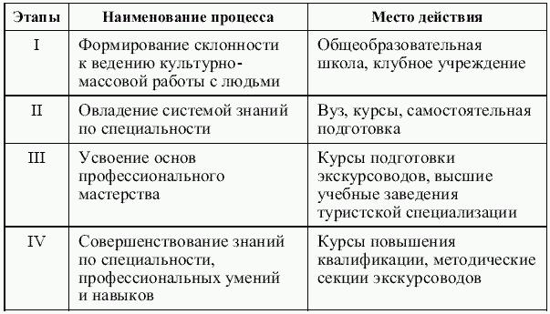 Таблица 3.1 Этапы становления