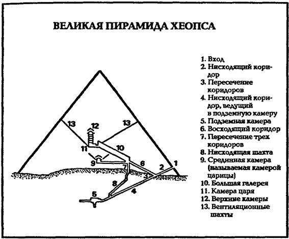 пирамида Хеопса и три
