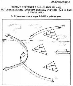 Тактика в боевых примерах: истребительная авиационная дивизия