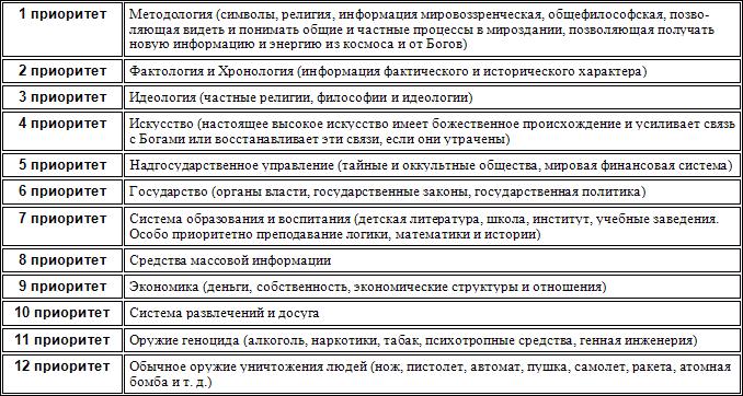Таблица № 2.