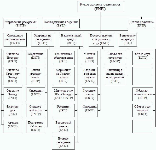 типологическая классификация зданий реферат