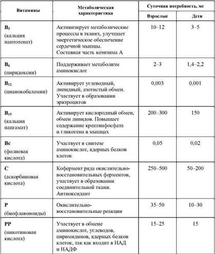 Фармакологическая помощь спортсмену: коррекция факторов, лимитирующих спортивный результат