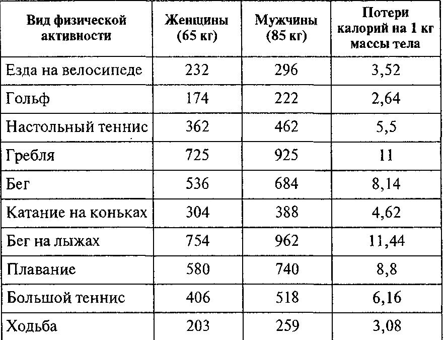 Сколько сжигается калорий при оргазме