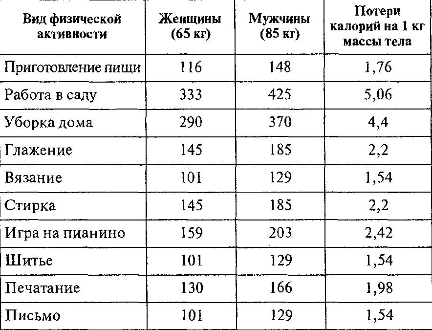 Количество сжигаемых каллорий при сексе