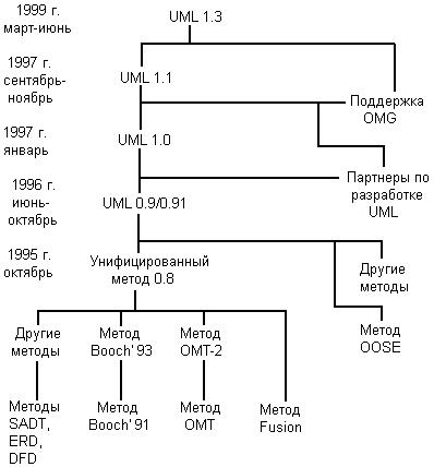 История развития языка UML