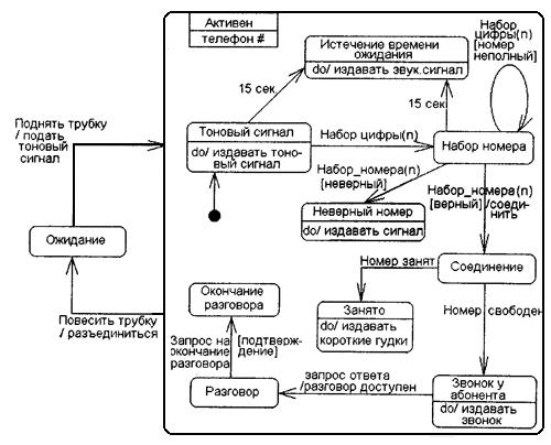 состояния процессов диаграммы