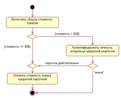 Книга: Самоучитель UML