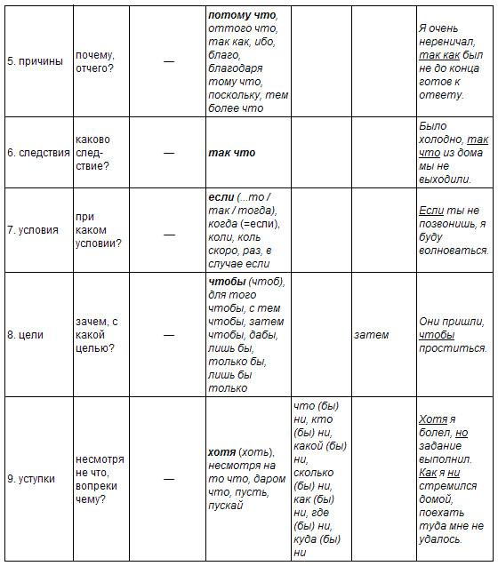 Схема слова баранка 1 класс 143