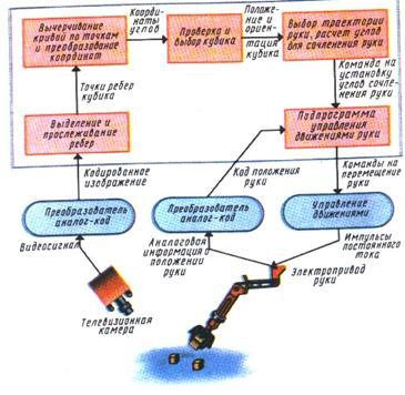 6. Моделирование зрения