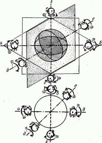 Виды и плоскости вращения мяча