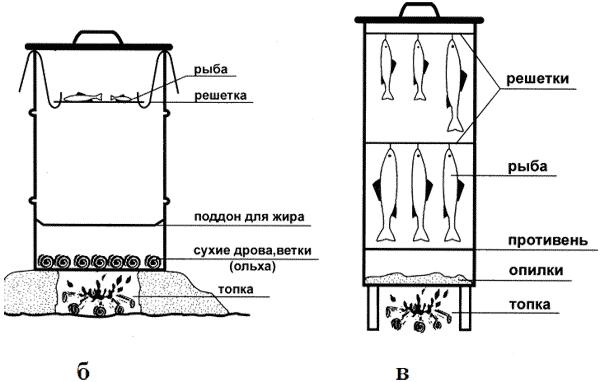 Конструкции коптилен (горячее
