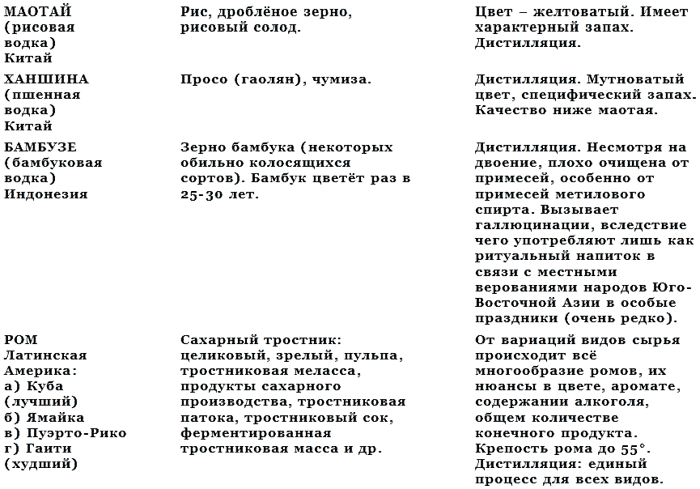 Книга: История водки