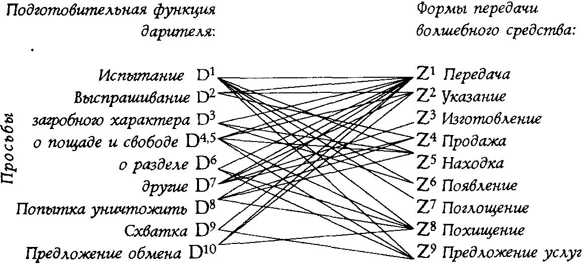 Основные структурные элементы сказки пропп