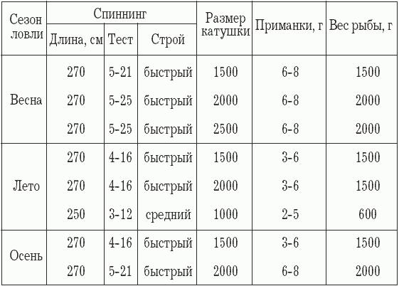 лески для рыбалки таблица