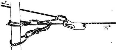 Карабинные узлы