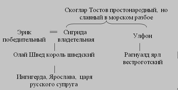 История Российская. Часть 1
