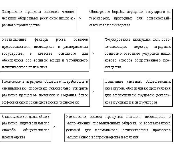Схема 3.1.1.