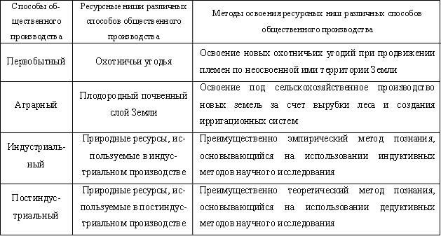 Экономические институты: