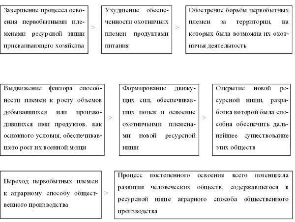 Схема 1.5.1.