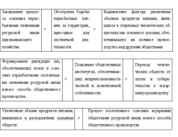 Схема 2.3.1.