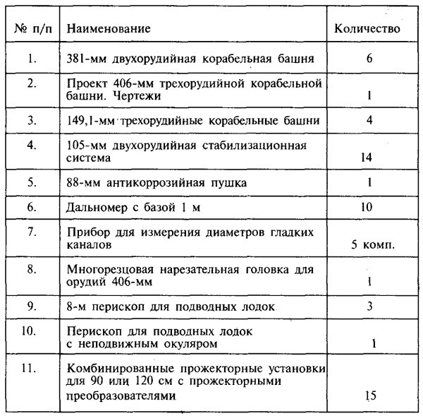 В тот период в Красной Армии