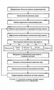 инструкция по обеспечению сохранности конфиденциальной информации
