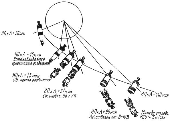 Пилотируемые полеты на Луну
