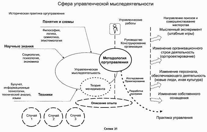 Организации, Руководства и