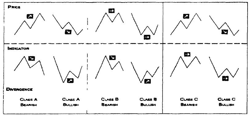 Основы биржевой торговли