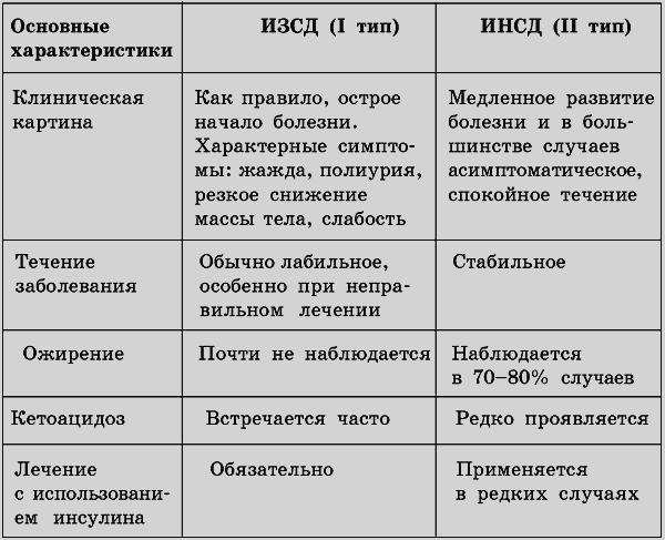 Сравнительные характеристики ИЗСД (I тип) и ИНСД (II тип ...