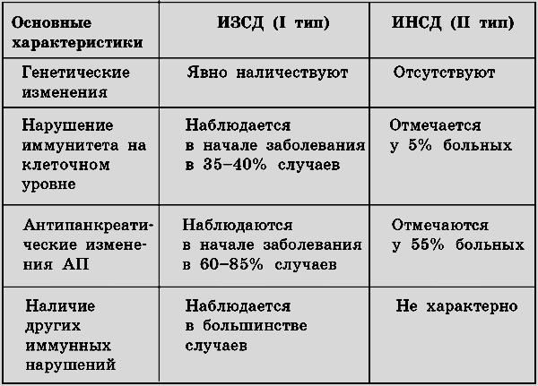 Таблица 3. - Лечебное питание при сахарном диабете