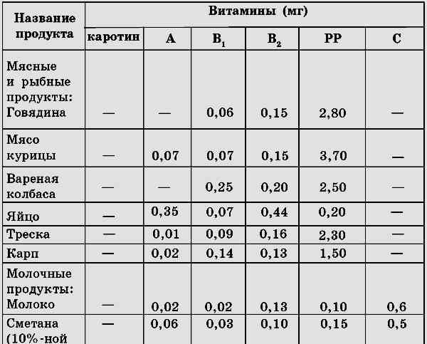 Кукурузные блины при диабете 2 типа