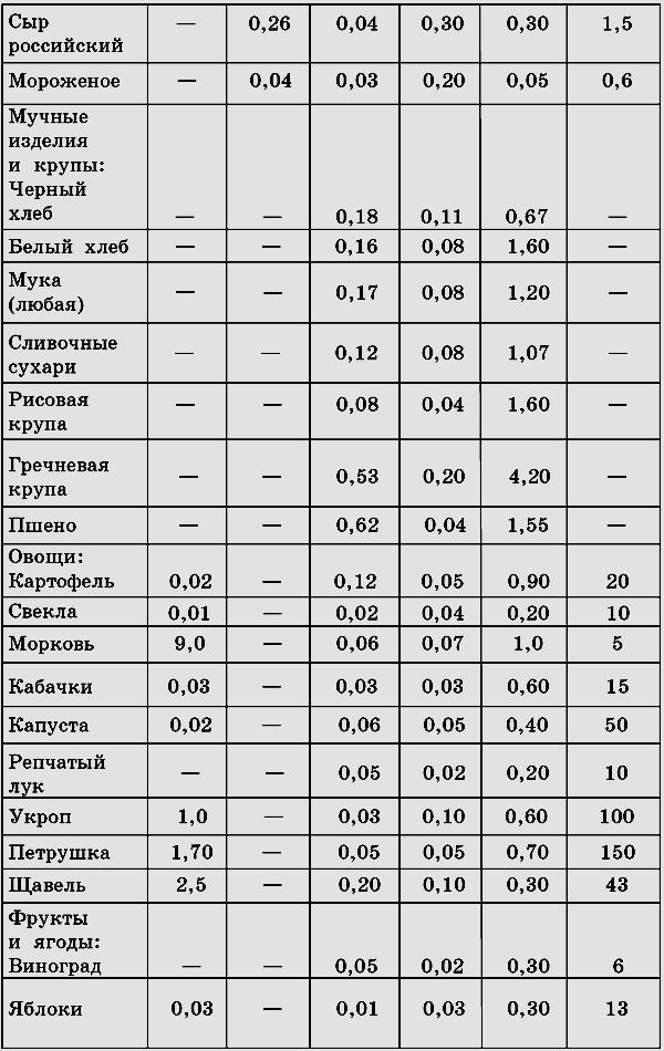 Расшифровка анализа крови на общий холестерин и сахар