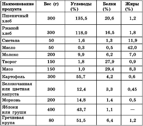 Таблица 9. Диета при инсулинотерапии - Лечебное питание при ...