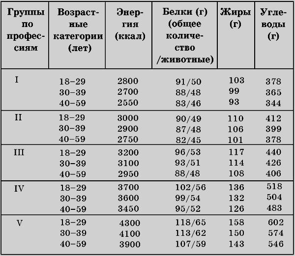 Суточная норма калорий белков жиров углеводов