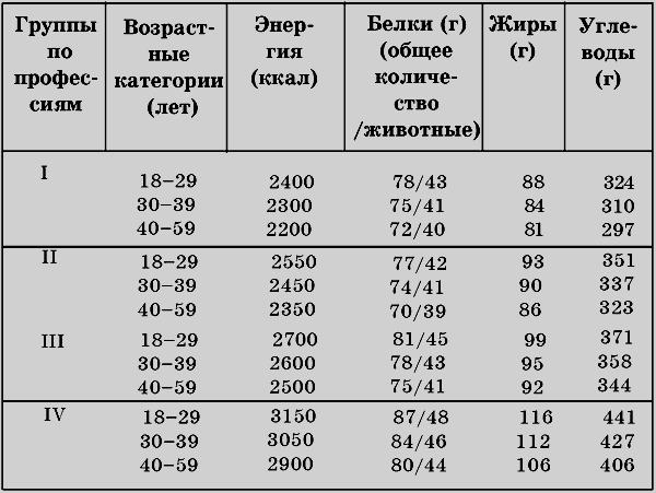 Суточная норма углеводов для мужчин