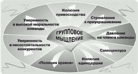 Как управлять проектами