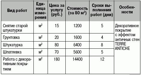 Образец Сметы На Косметический Ремонт Помещения